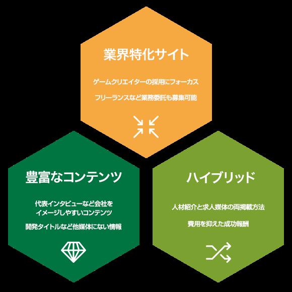 RecGameの3つの特徴